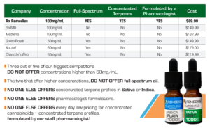 Rx Remedies, Comparison Chart